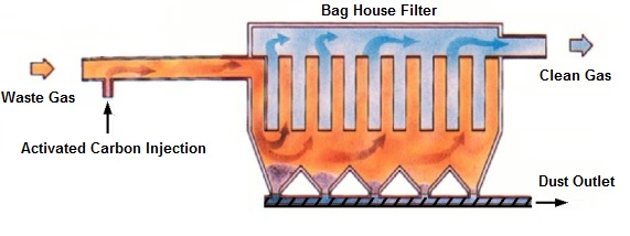 ACtivated carbon injection weighing dosing system for bag house filters