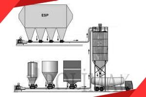Ablauf-, Transport und Abfüllsysteme für Asche