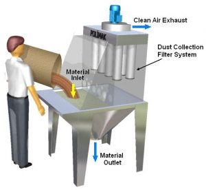 Bag dumping and discharging system and dust collector jet filter
