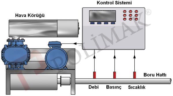 Hava körüğü otomatik kontrol sistemi basınç debi sıcaklık kontrol PID PLC otomasyon