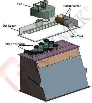 Torba Boşaltma sistemi jet filtre toz tutma sistemi
