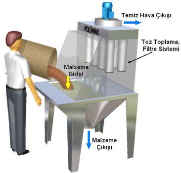 Çuval boşaltma istasyonu yükleme bunkeri besleme toz toplama sistemi