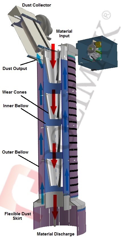 How telescopic ship loading chutes work 3d information operation princible
