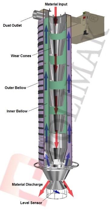 How bulk tanker loading chute works