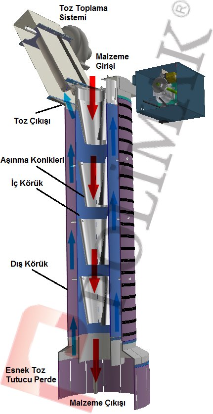 Teleskopik kamyon yükleme şutları nasıl çalışır