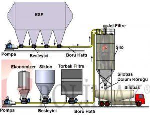 kul-sevk-sistemi