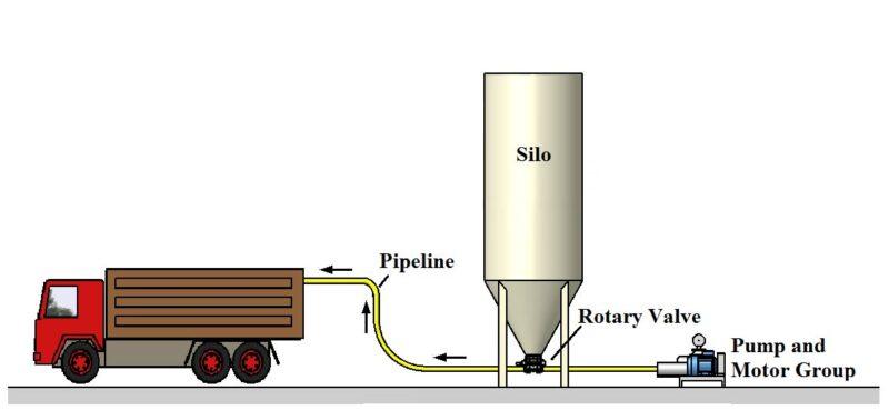 Liner Bag Filling System Container Filling Bulk Material Loading