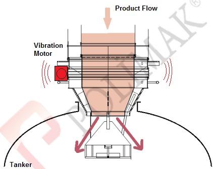 Vibration motor vibrating feeding of bulk tanker with loading bellow