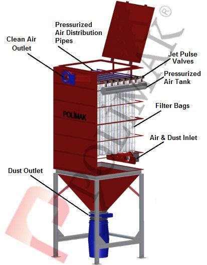 Operating principle of bag filter