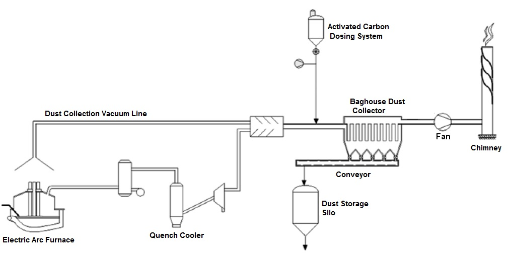 PAC dosing activated carbon injection