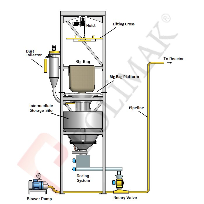 Big Bag Discharge Powdered Activated Carbon PAC Dosing and injection system