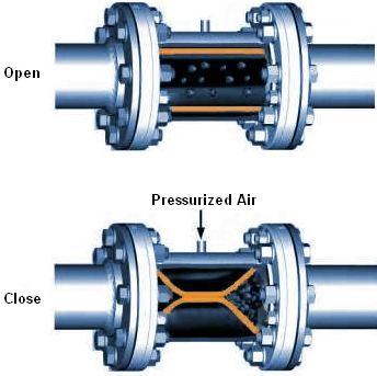 How pinch valve works