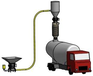 tanker kamyon silobas yükleme körüğü pnömatik toz taşıma kamyon doldurma teleskopik şutu