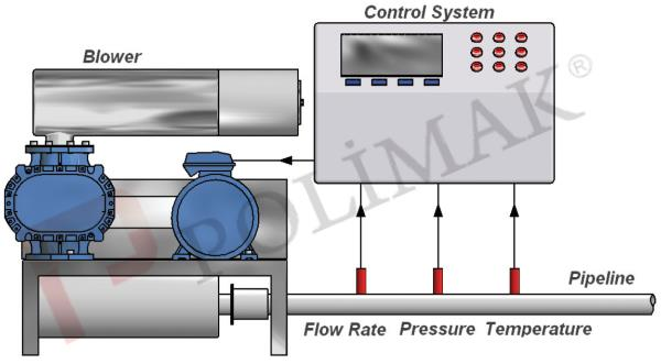 Air flow rate control, temperature control, pressure control system for positive displacement blowers.