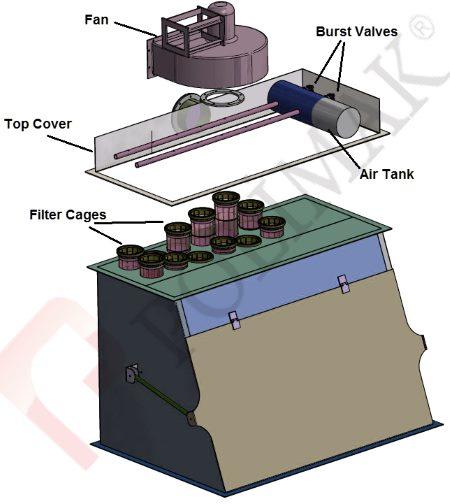 Sack discharging system dust collector jet filter unit