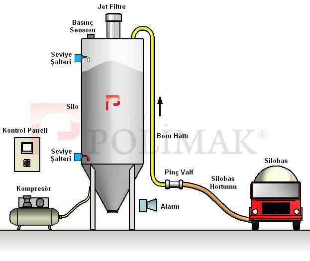 silo-dolum-kontrol-sistemi