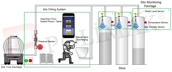 Silo monitoring safety systems iot condition indıustry 4