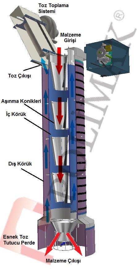 Kamyon ve silobas yükleme körüğü çift fonksiyonlu kombine körükler