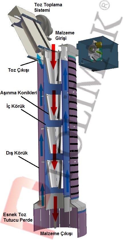 Kamyon ve silobas teleskopik şut çift fonksiyonlu kombine körükler