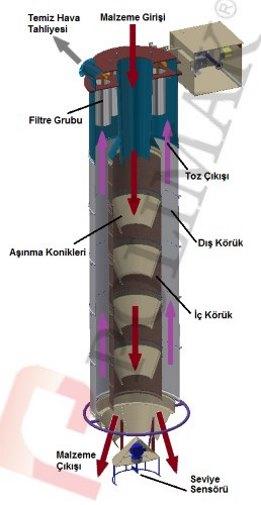 Silobas yükleme körükleri toz toplama filtre sistemleri tozsuzlaştırma