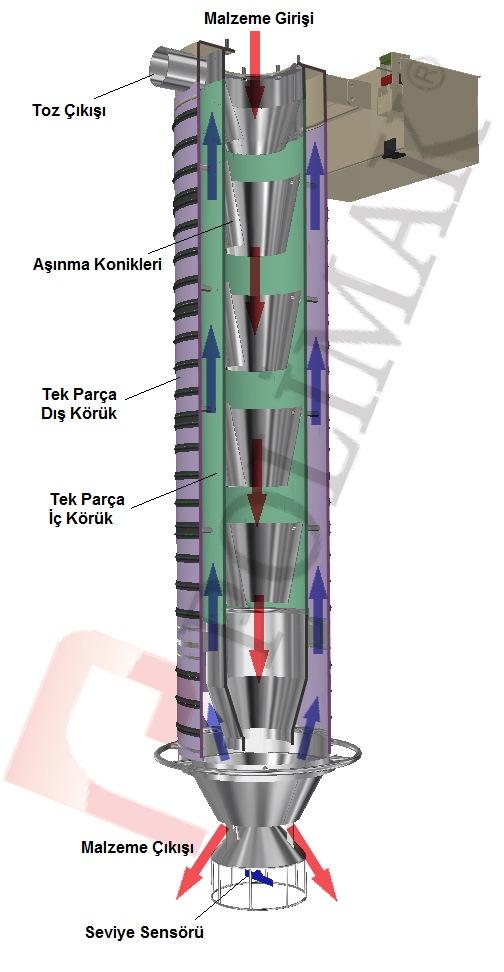 Silobas yükleme körüğü nasıl çalışır silobas dolumu toz toplama konik yükleme