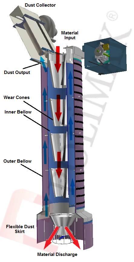 Combined loading bellow for bulk trucks and tanker trucks