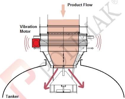 Vibration motor vibrating feeding of bulk tanker with telescopic loading chute