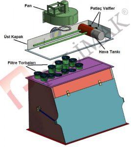 Torba açma istasyonları toz toplama jet filtre sistemleri