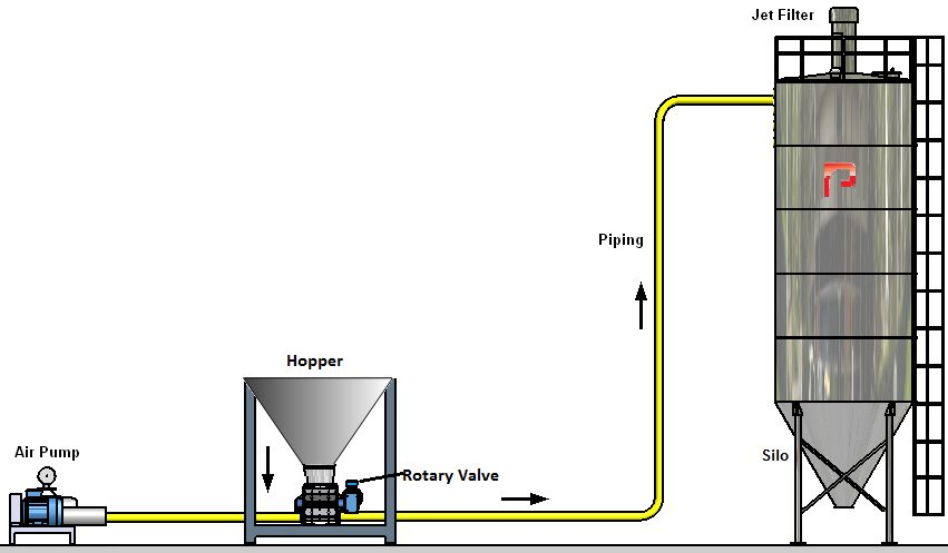 How a pneumatic conveying system works