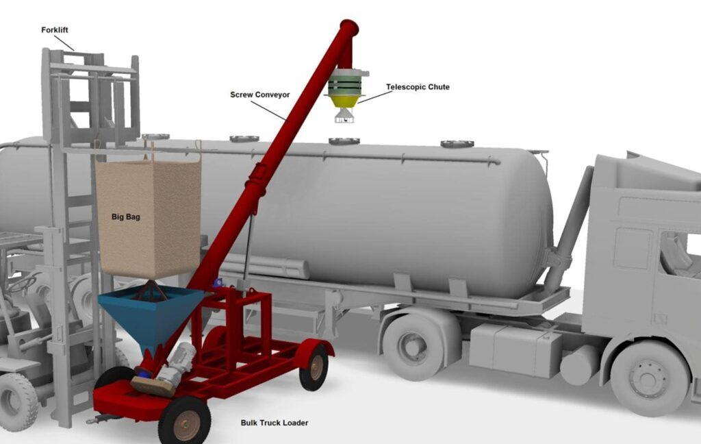 Mobile big bag discharge silo truck loading system