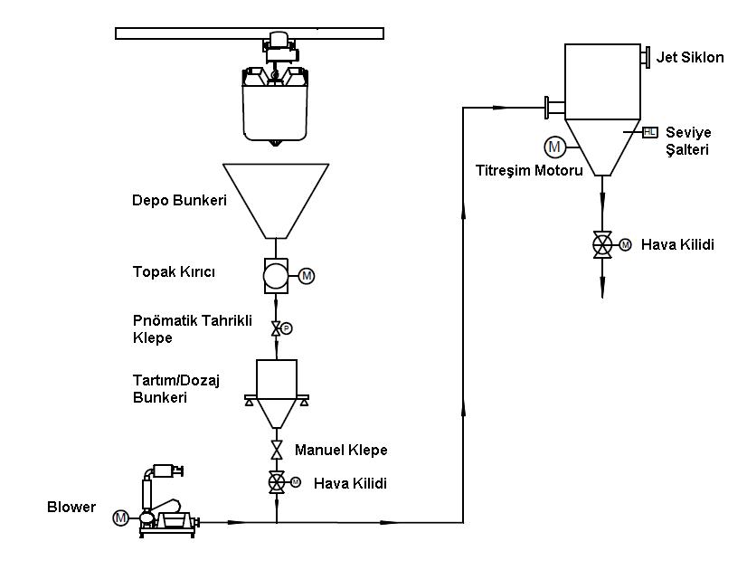 Demir Sülfatın Big Baglerden Boşaltılıp Paketleme Hattına Beslenmesi için Kullanılacak Örnek Sistem