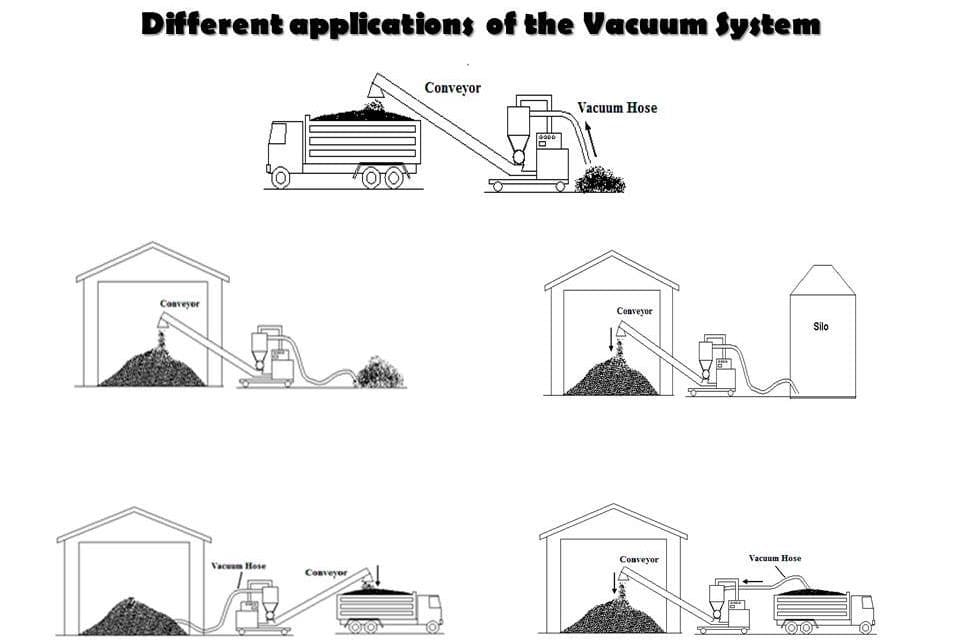 Different applications of vacuum system different methods discharge places with suction hose loading discharge