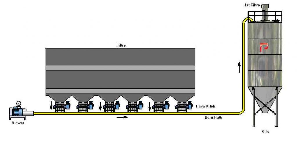 Filtre Tozu Taşıma Sistemi