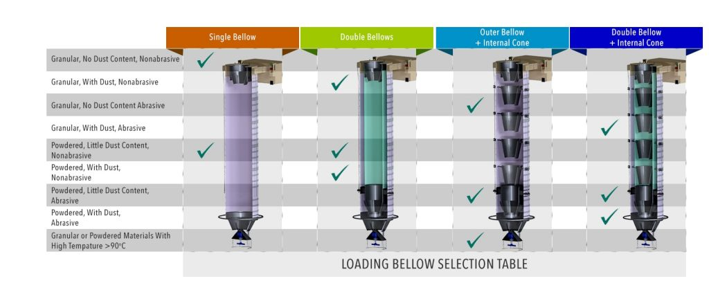 Loading bellow selection chart diagram guide