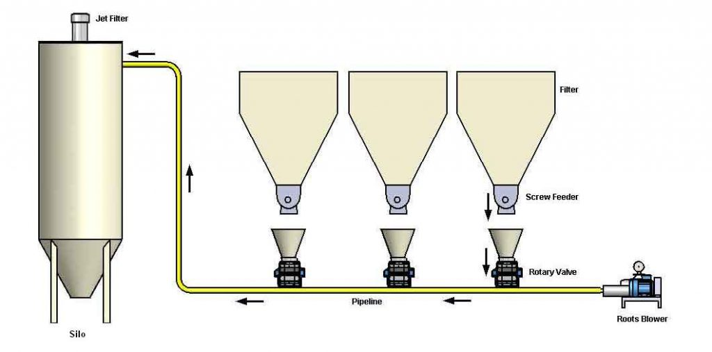 Pneumatic Conveying of Baghouse & ESP Filter Dusts