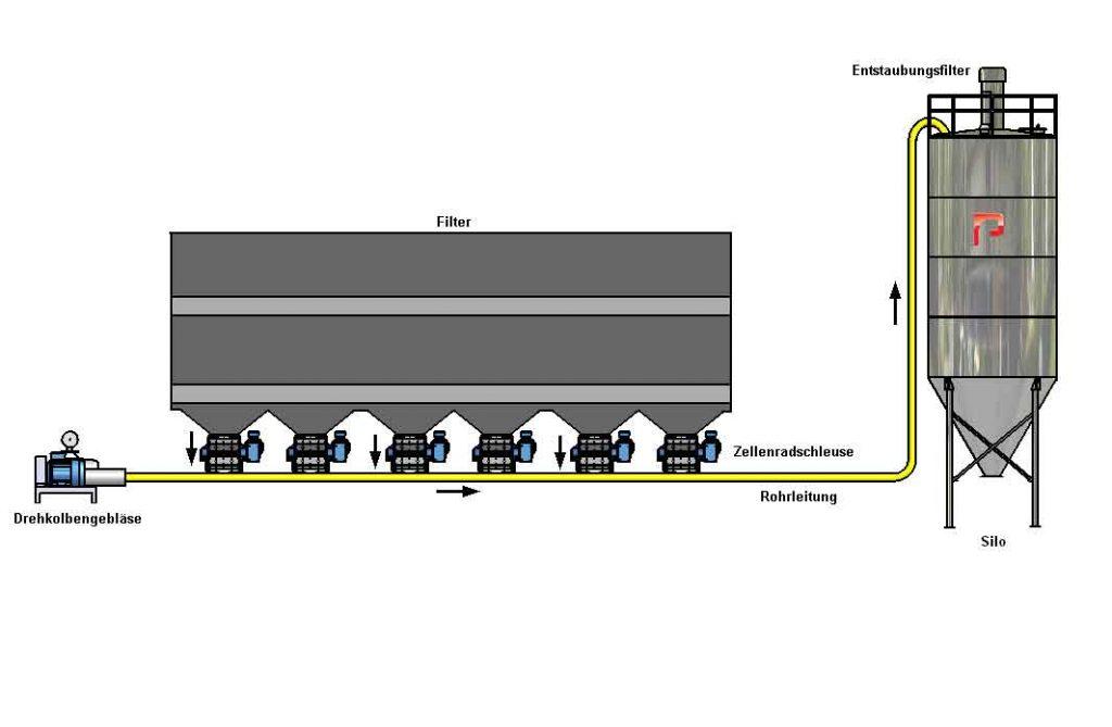 Pneumatische Fördersysteme des Schlauchfilters & ESP Filterstaubs